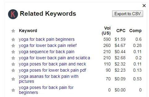 Keyword everywhere search Total volume