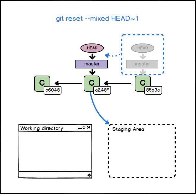 Git: i comandi git reset e git revert | Mr. Webmaster