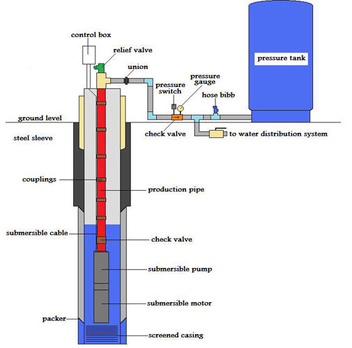 About Systems In Addition Submersible Well Pump Wiring Diagram As Well