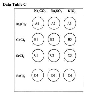 Periodic Trends and Properties of Elements Std 1