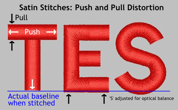 Diagram Explaining Push and Pull Distortion in Satin Stitches for Machine Embroidery