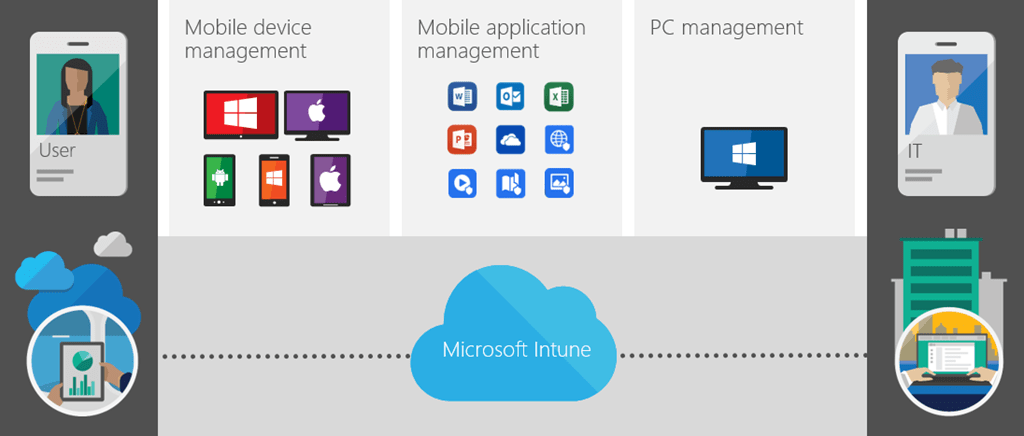 episode 81 microsoft intune and mobile device management