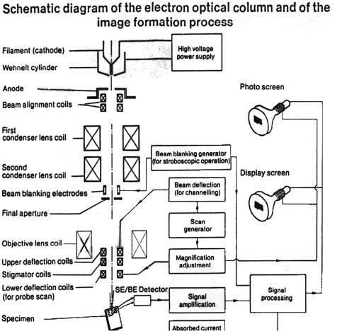 small resolution of electron optical column