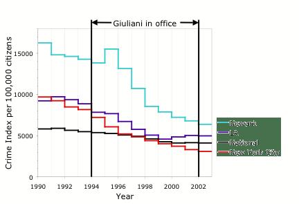 Rudy Giuliani dönemindeki suç oranındaki azılışı gösteren grafik.
