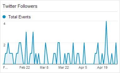 Twitter-Followers-in-Google-Analytics