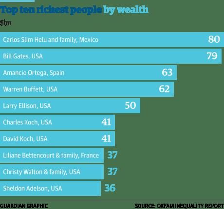 Dünyanın (kayıtlı ekonomik veriler ışığında) en yüksek gelire sahip ilk 10 kişisi.