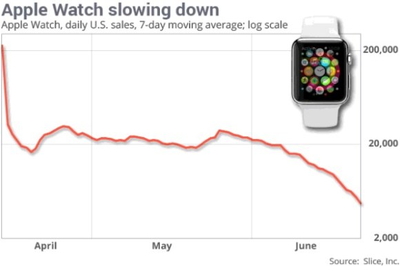 apple-watch-sales-slide-2015