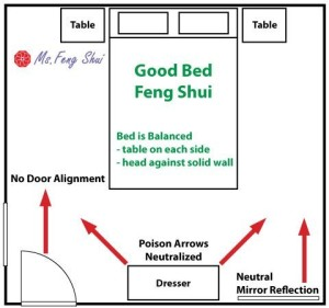 Mirror Facing Bedroom Door Feng Shui Memsaheb Net
