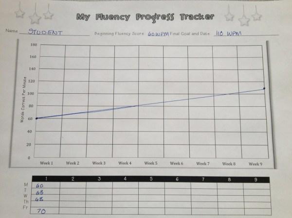 Fluency Progress Chart