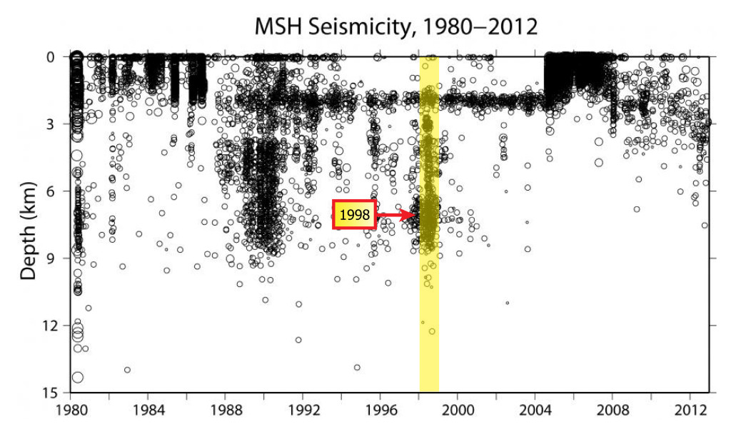 Volcano Seismicity :: Mount St. Helens Science and