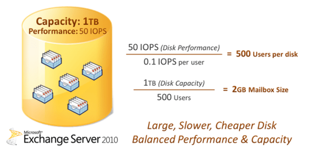 Exchange Server 2010 balancing disk performance and capacity on a 1TB disk