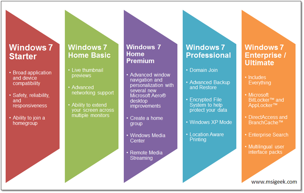windows 7 ultimate enterprise