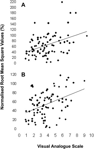 The relationship between superficial muscle activity