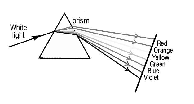prism, refraction