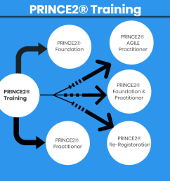 axelos felt the need to update prince2 so that the delegates could focus more on the implementation of prince2 rather than just cramming the theory to get  [ 950 x 950 Pixel ]