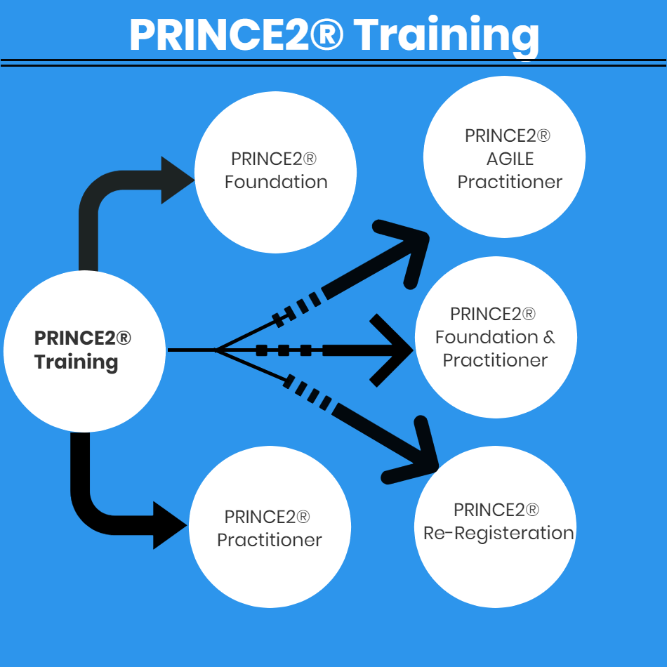 hight resolution of axelos felt the need to update prince2 so that the delegates could focus more on the implementation of prince2 rather than just cramming the theory to get