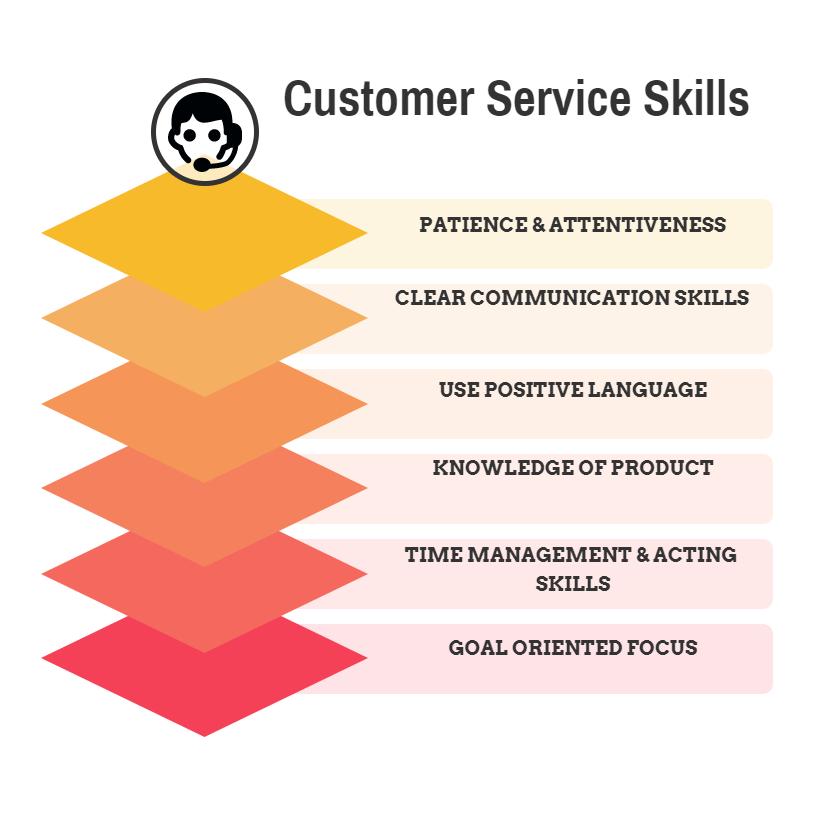 Customer Service Skills  MSP Training
