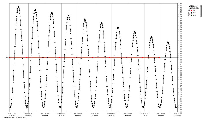 Data Logger Software for MSR Data Loggers, Analysing data
