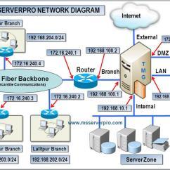 Dmz Network Diagram With 3 Swm Directv Wiring Configuring Tmg 2010 Firewall Multiple Nics In Enterprise