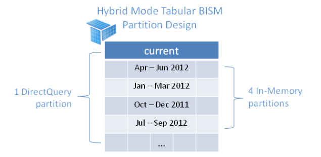 An example of Partition Design in Hybrid Mode