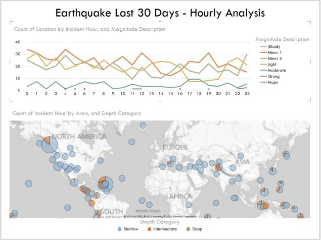 Earthquake Analysis - by the hour