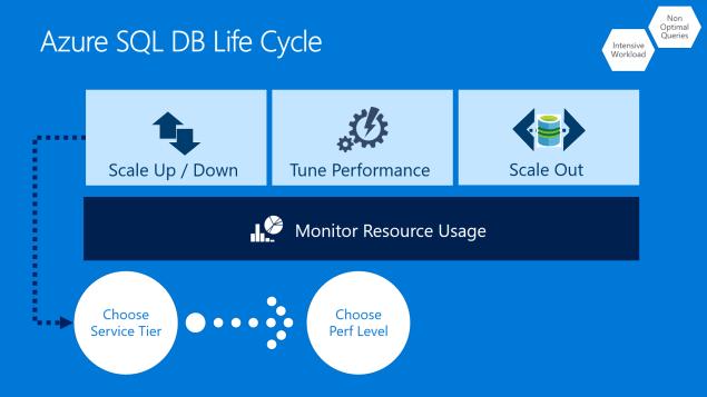 Azure SQL DB Life Cycle