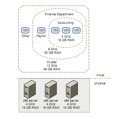 Explanation of virtual versus physical resources in VMWare