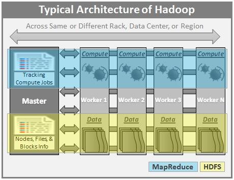 Architecture Of Multi Node Hadoop Cluster