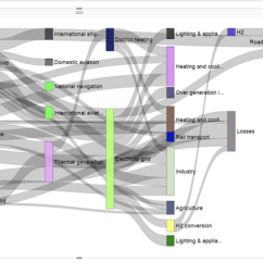 How To Draw A Sankey Diagram Scale House Wiring Analyze Entity Data Flow In Power Bi Desktop Using Charts Chart Description