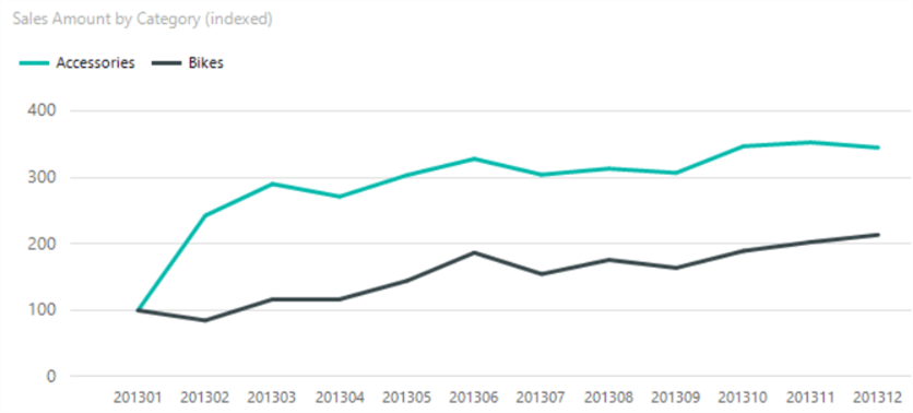 How to Create an Index Line Chart in SQL Server Reporting