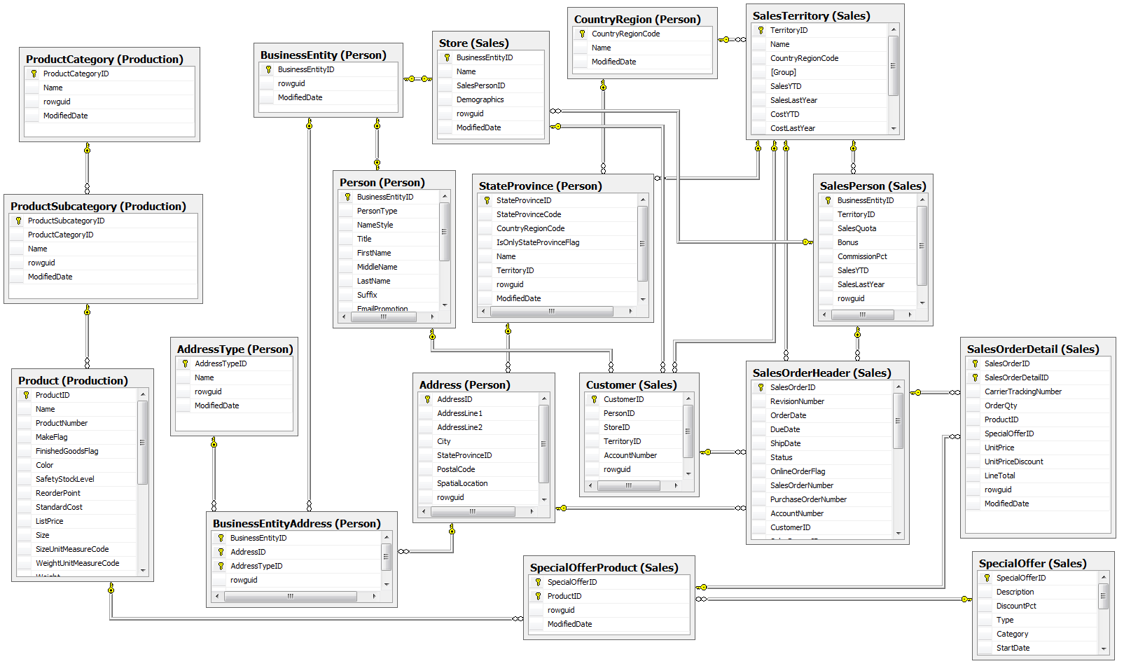 SQL Server Business Intelligence Data Modeling