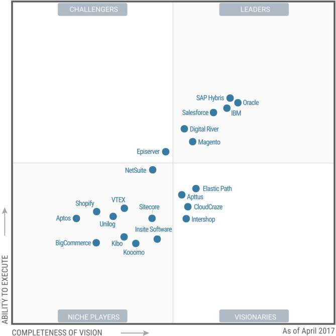 Gartner Digital Magic Quadrant