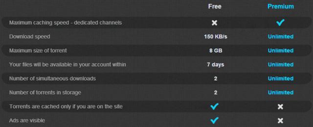 zbigz-free-premium-model