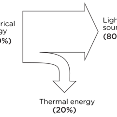 Sankey Diagram For A Washing Machine House Wiring Light Switch Natural Sciences Grade 7 The Television Uses 80 Of Input Energy To Create Images On Screen And Sound 20 Is Wasted As Thermal