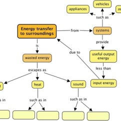 What Is An Energy Transfer Diagram Dodge Ram 1500 Engine Natural Sciences Grade 7