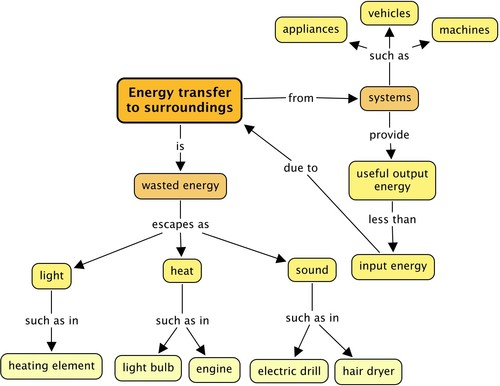energy transformation diagram examples low voltage outdoor fuse natural sciences grade 7 the given here are not only learners can use any of discussed in chapter which appropriate