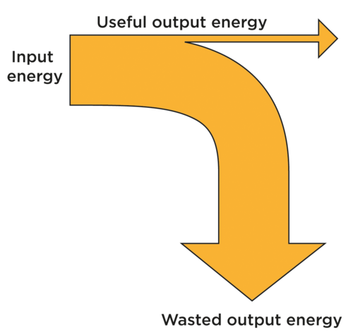 how to do a sankey diagram wiring for air conditioning unit natural sciences grade 9