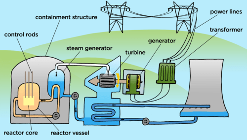 nuclear power plant diagram labeled