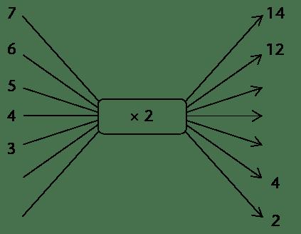 Die sirkel-vloeidiagram kwislet / Derdeparty handelsooreenkoms