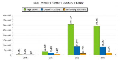 Estadísticas a septiembre de 2009