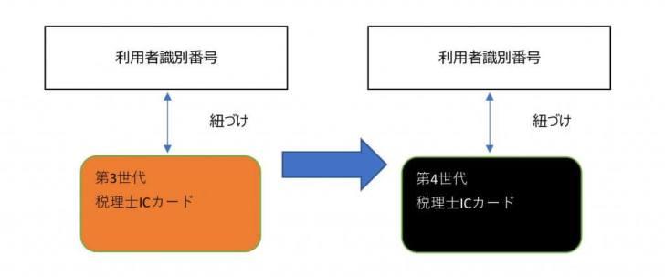 税理士ICカード①
