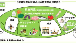 飲食料品の範囲イメージ図_国税庁HPより