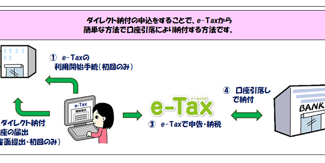 ダイレクト納付の複数口座利用可能