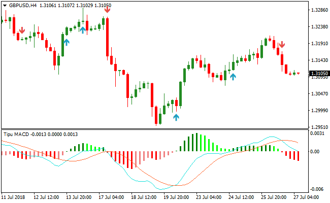 Automatic Macd Divergence Indicator for MT4 free