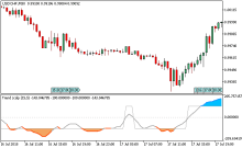 What indicates a trend in forex