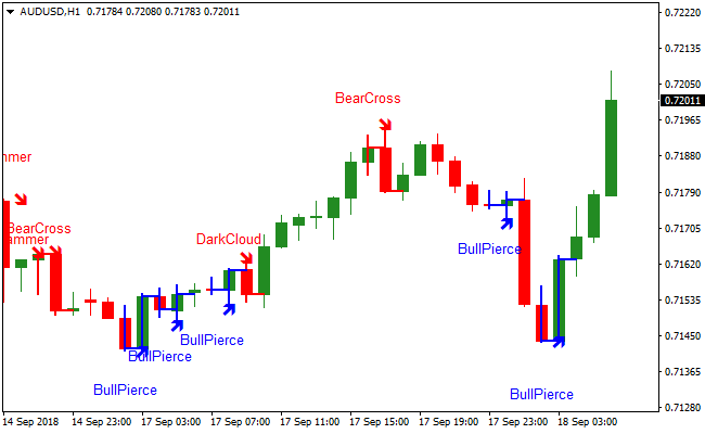 Download Forex Chart signals system free