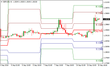 Pivot point indicator forex tsd