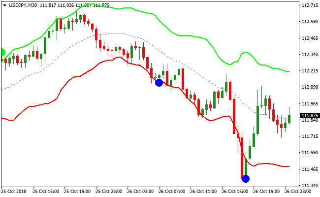 5 minute Bollinger Bands Breakout - Learn Forex Trading