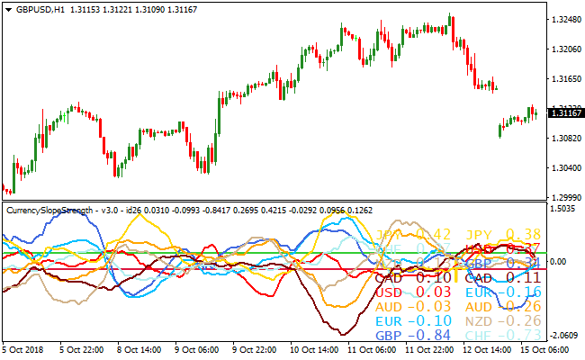 Currency Slope Strength Metatrader 4 Forex Indicator