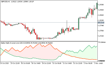 Best forex indicators mt5